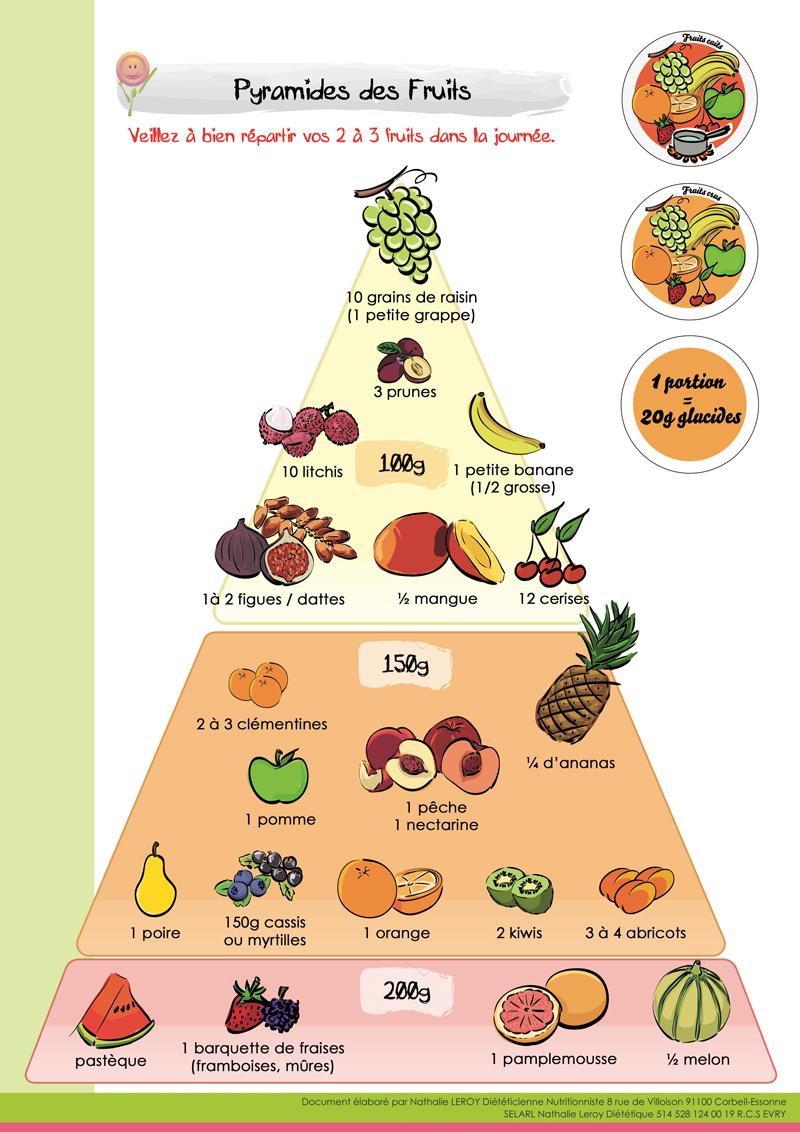nathalie leroy - fruits  l u00e9gumes et glucides